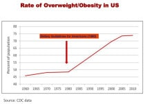 Dietary Guidelines DGAs Rates-of-obesity-in-the-US
